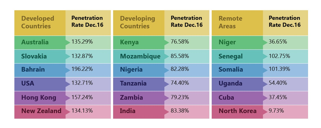 Penetration Rate of Countries