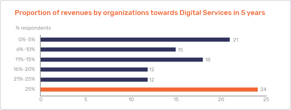 Digital Services in 5 Years graph